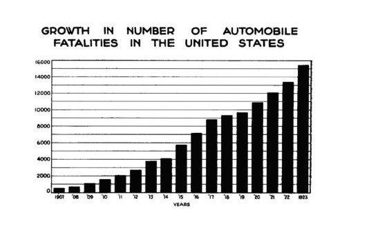 Diagrammā attēlots bojāgājušo cilvēku skaits ceļu satiksmes negadījumos ASV 20. gadu sākumā