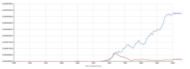 """Use of the word """"jaywalking"""" increases steeply starting in the 1920s. (Google Ngram Viewer)"""